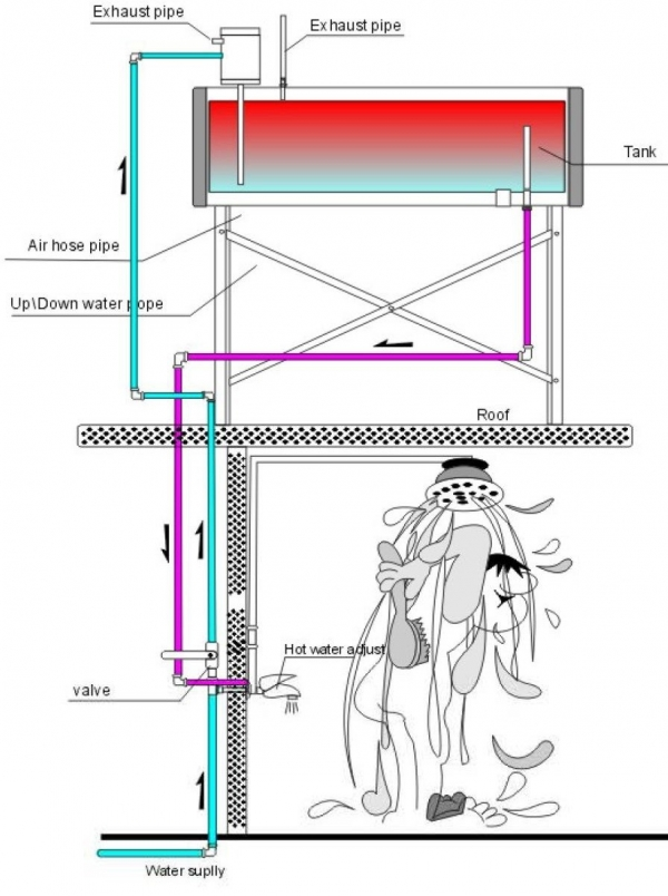 solar hot water heater for home use